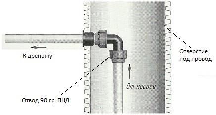 Схема дренажа для септика