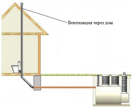 Например, для плоской крыши